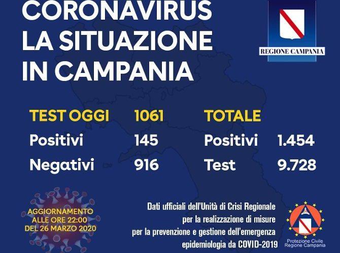 CORONAVIRUS, IL BOLLETTINO DELL'UNITA' DI CRISI DELLA REGIONE CAMPANIA