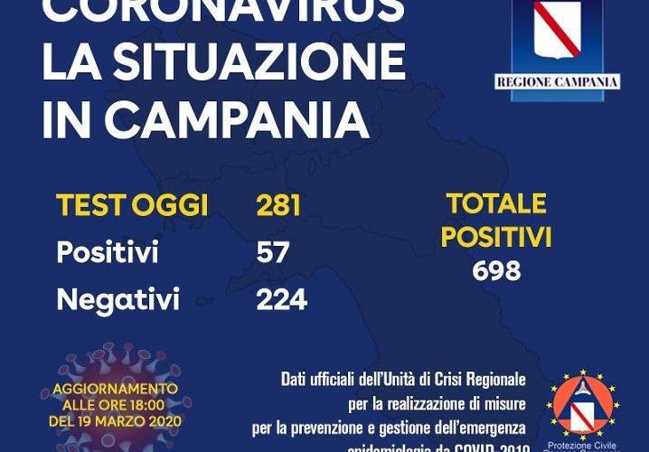 CORONAVIRUS IN CAMPANIA: LA SITUAZIONE DI GIOVEDI' 19 MARZO