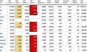 REGIONE CAMPANIA: AGGIORNAMENTO DEI DATI DEL CORONAVIRUS IN CAMPANIA